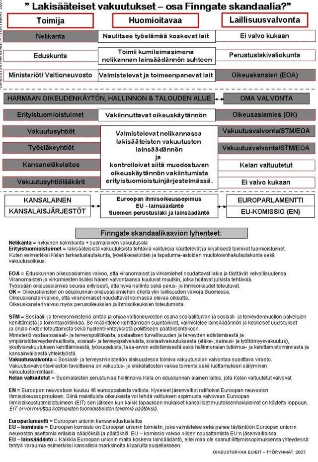 Finngate_skandaali_1900-2000_luvuilla