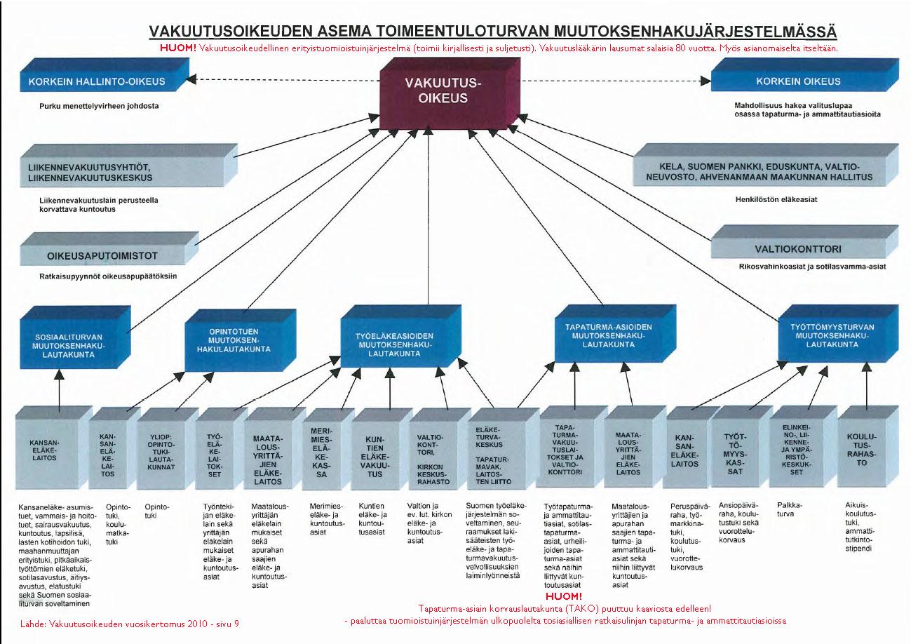Suomen Terveydenhuoltojärjestelmä