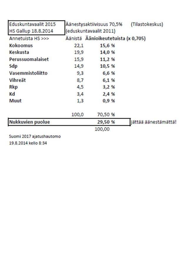 Gallup-lukujen avaus suhteessa äänioikeutettuihin.