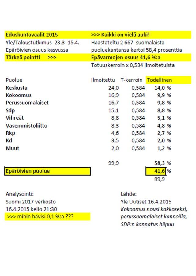 Lähde: Yle 16.4.2015 - Ylen kysely ennakoi äänestysinnon paranevan