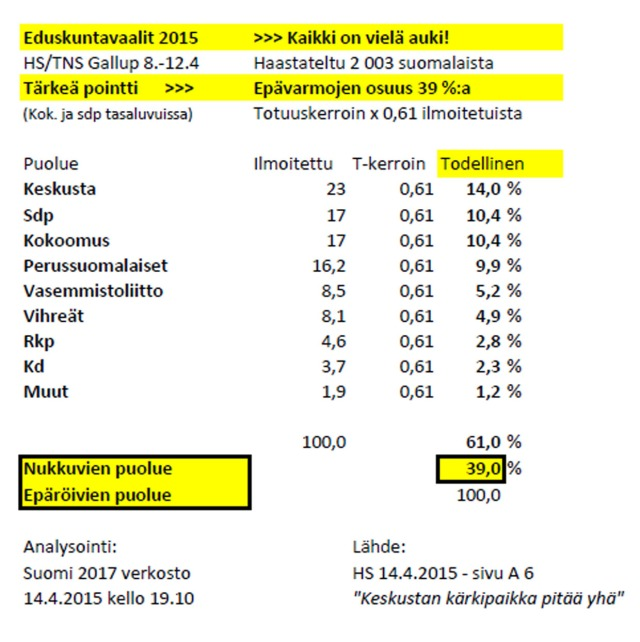 Lähde: HS 14.4.2015 - Vaalien loppukiri käydään johtajatenteissä – epävarmojen äänestäjien osuus edelleen suuri