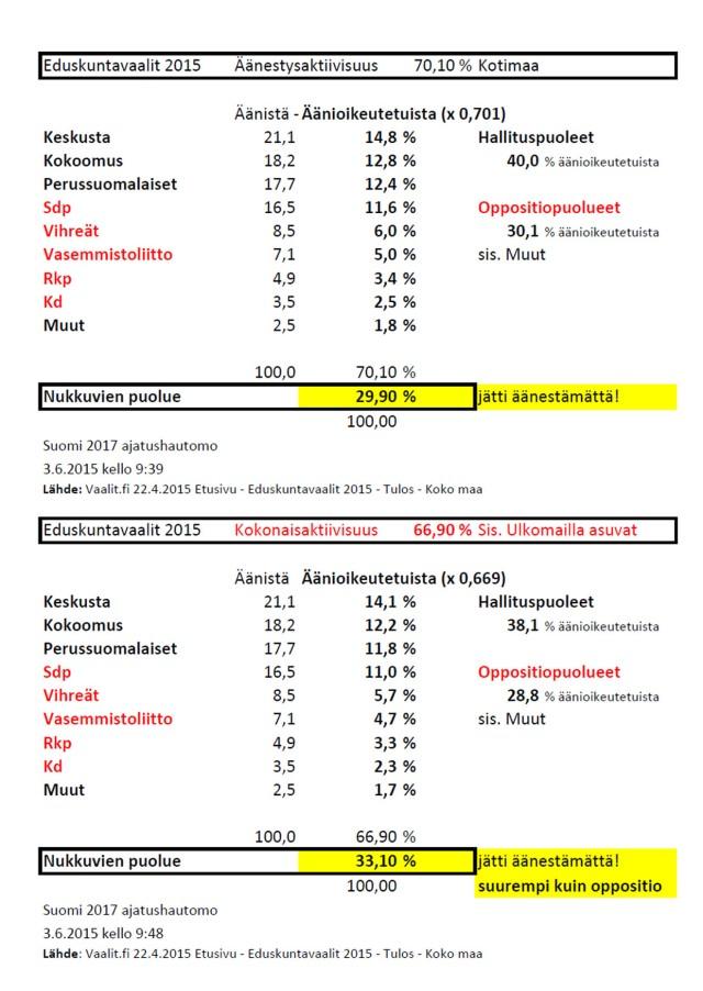 Oppositiopuolueiden kannatus prosenteissa suurempi kuin hallituksen!